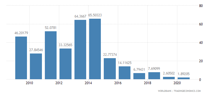 guyana short term debt percent of exports of goods services and income wb data