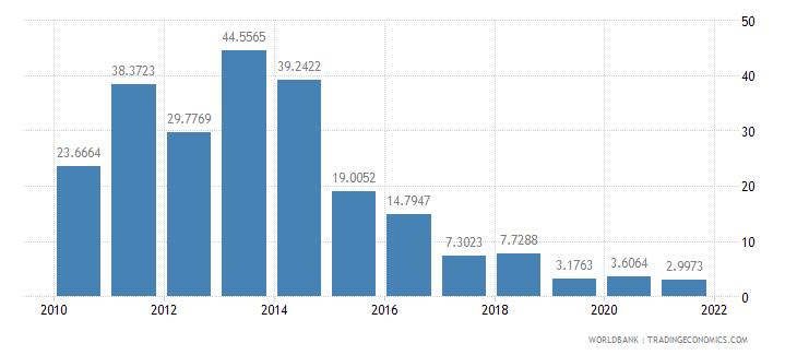 guyana short term debt percent of total external debt wb data