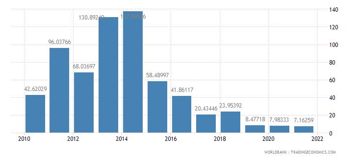guyana short term debt percent of total reserves wb data