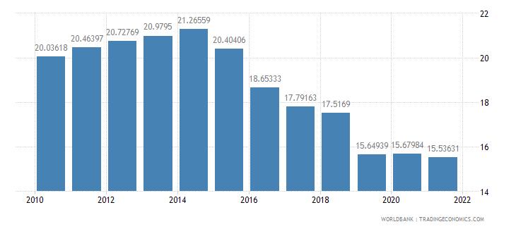guyana telephone lines per 100 people wb data