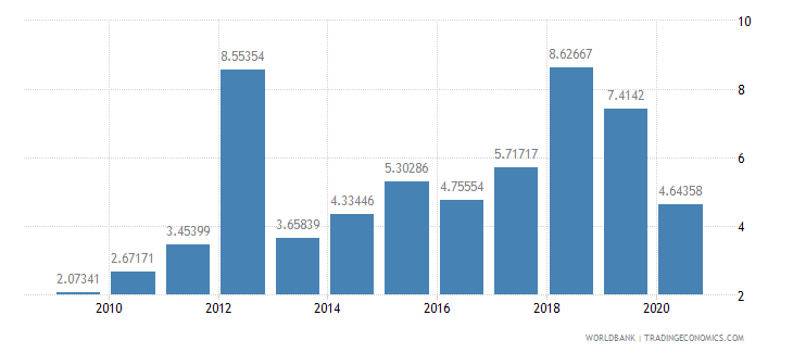 guyana total debt service percent of exports of goods services and income wb data
