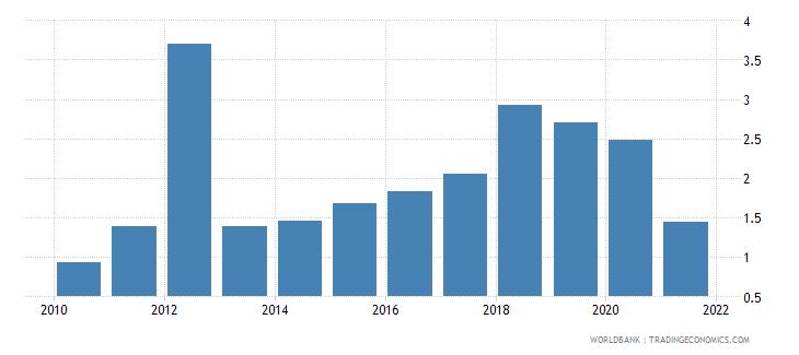 guyana total debt service percent of gni wb data