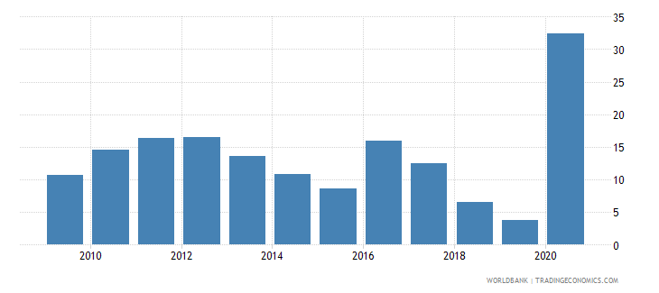 guyana total natural resources rents percent of gdp wb data