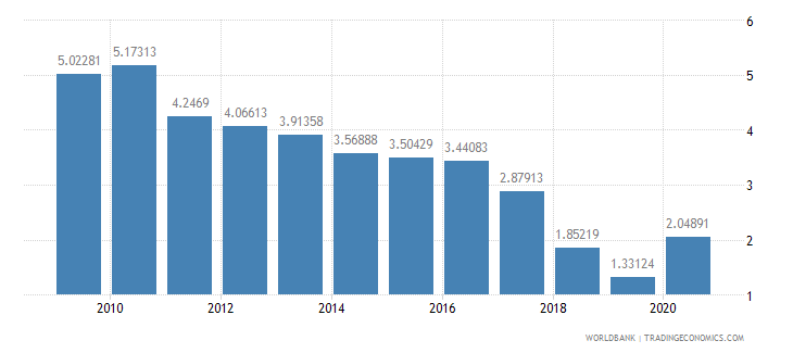 guyana total reserves in months of imports wb data
