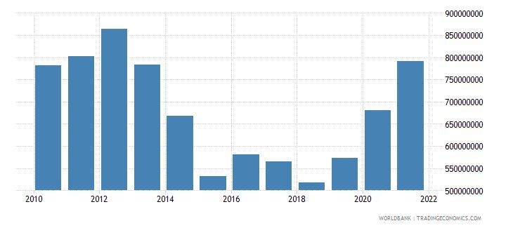 guyana total reserves minus gold us dollar wb data