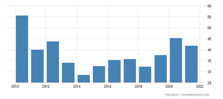 guyana total reserves percent of total external debt wb data