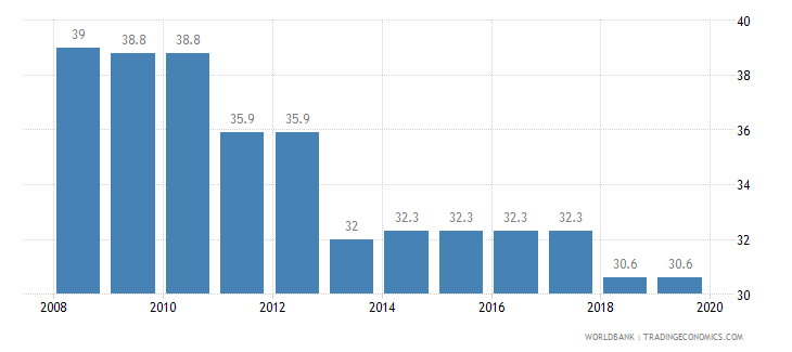guyana total tax rate percent of profit wb data