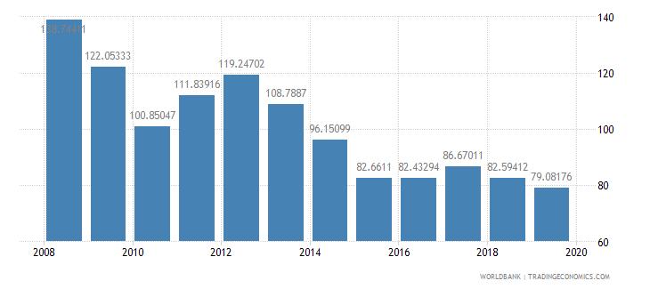 guyana trade percent of gdp wb data