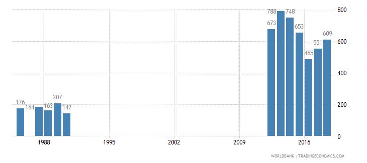 guyana trademark applications total wb data