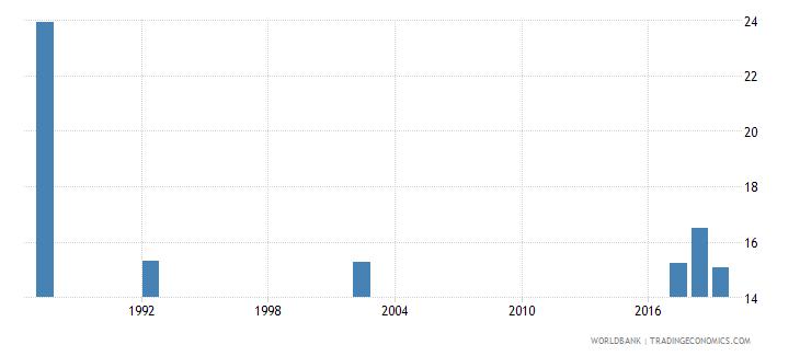 guyana unemployment female percent of female labor force national estimate wb data
