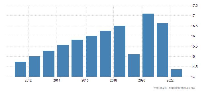 guyana unemployment female percent of female labor force wb data