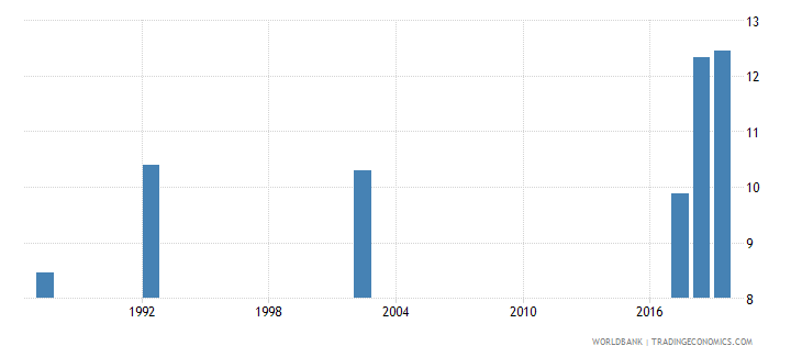 guyana unemployment male percent of male labor force national estimate wb data