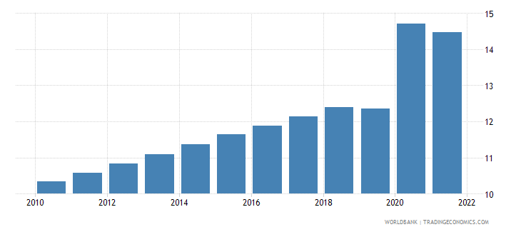guyana unemployment male percent of male labor force wb data