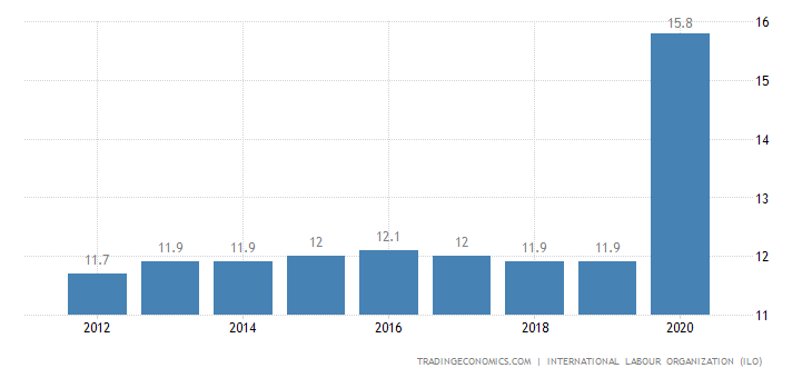 Guyana Unemployment Rate