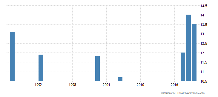 guyana unemployment total percent of total labor force national estimate wb data