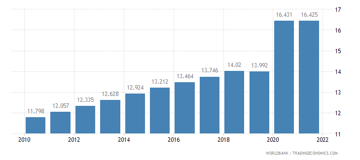 guyana unemployment total percent of total labor force wb data