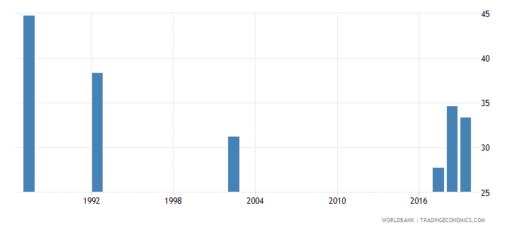 guyana unemployment youth female percent of female labor force ages 15 24 national estimate wb data