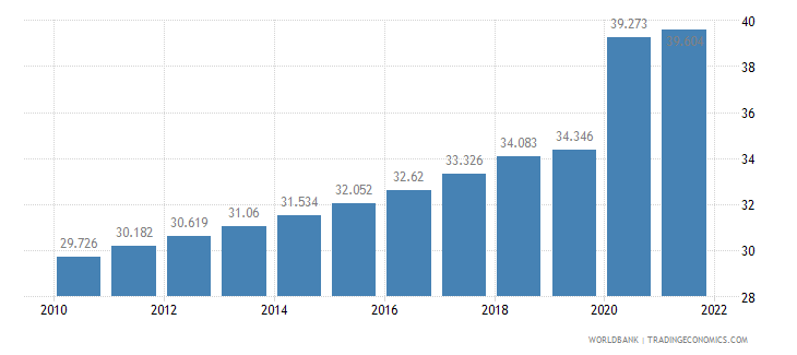 guyana unemployment youth female percent of female labor force ages 15 24 wb data