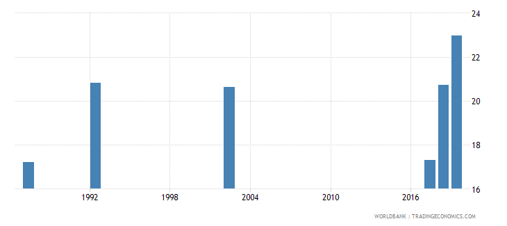 guyana unemployment youth male percent of male labor force ages 15 24 national estimate wb data