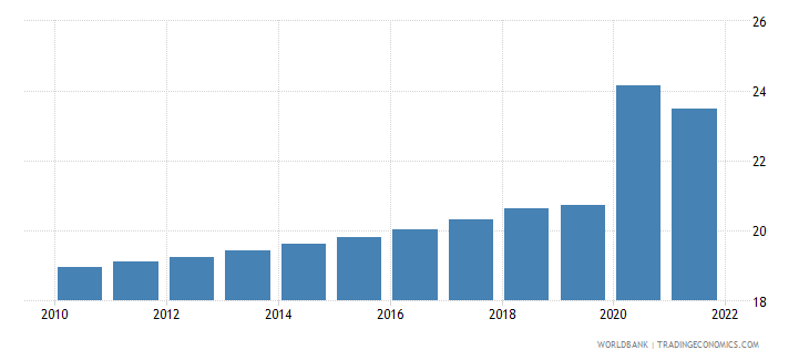 guyana unemployment youth male percent of male labor force ages 15 24 wb data