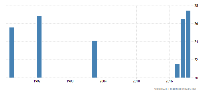 guyana unemployment youth total percent of total labor force ages 15 24 national estimate wb data