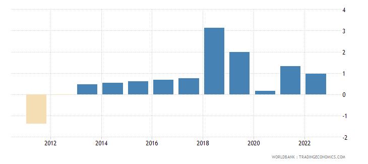 guyana urban population growth annual percent wb data