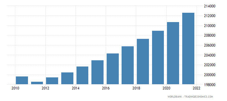 guyana urban population wb data