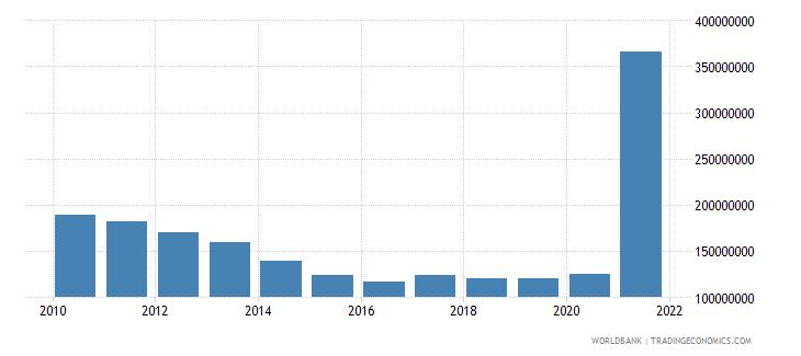 guyana use of imf credit dod us dollar wb data