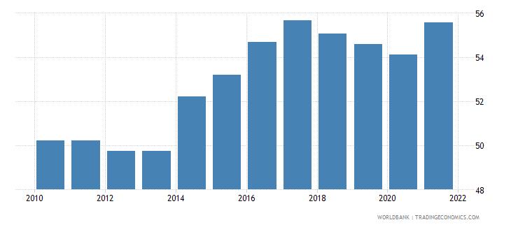 guyana voice and accountability percentile rank wb data