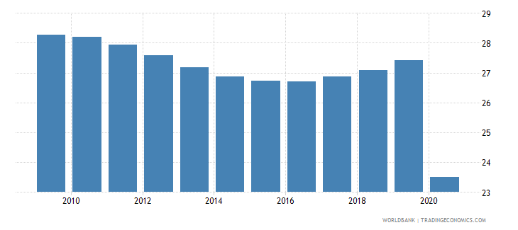 guyana vulnerable employment male percent of male employment wb data