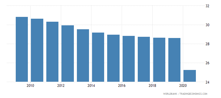 guyana vulnerable employment total percent of total employment wb data