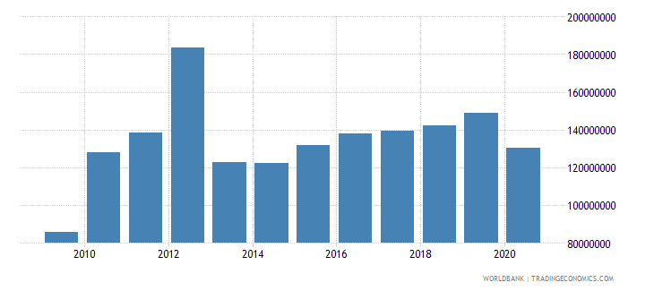 guyana workers remittances and compensation of employees paid us dollar wb data