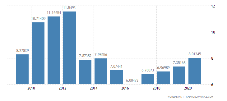 guyana workers remittances and compensation of employees received percent of gdp wb data