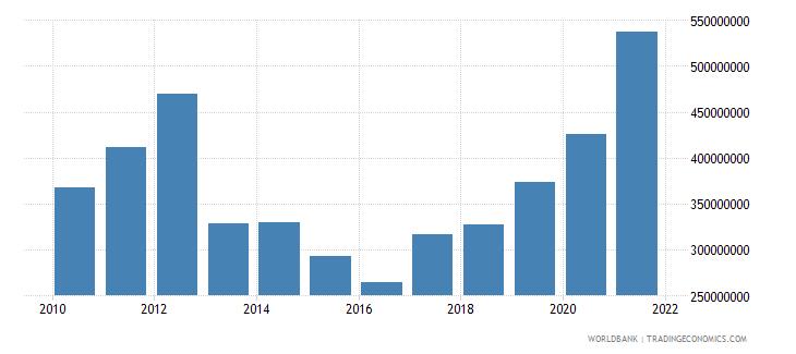 guyana workers remittances receipts bop us dollar wb data