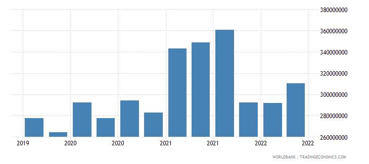 haiti 01_cross border loans from bis reporting banks wb data