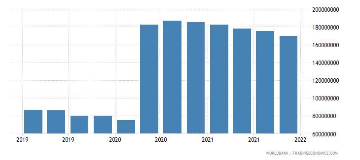 haiti 06_multilateral loans total wb data