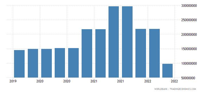 haiti 09_insured export credit exposures berne union wb data