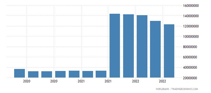 haiti 25_sdr holdings wb data
