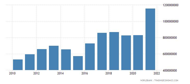 haiti adjusted savings consumption of fixed capital us dollar wb data