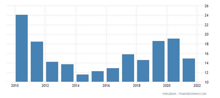 haiti adjusted savings gross savings percent of gni wb data