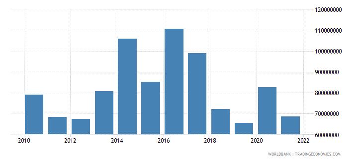 haiti adjusted savings net forest depletion us dollar wb data