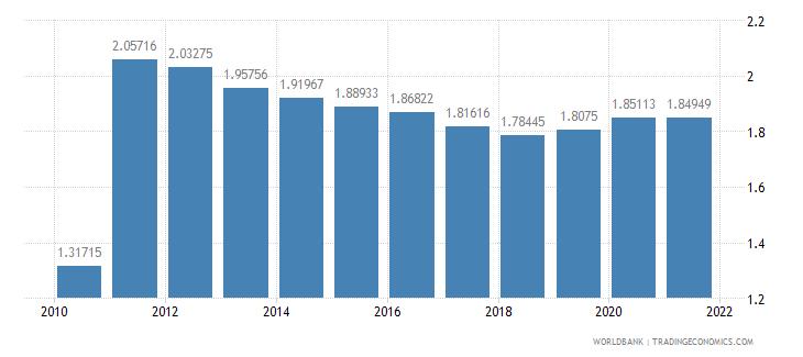 haiti adjusted savings particulate emission damage percent of gni wb data