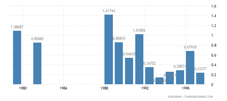 haiti agricultural raw materials exports percent of merchandise exports wb data