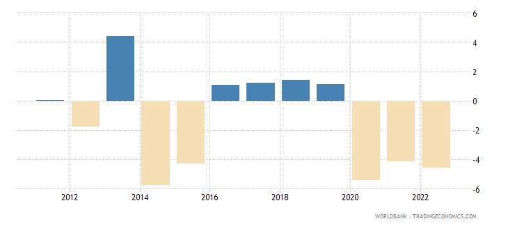 haiti agriculture value added annual percent growth wb data