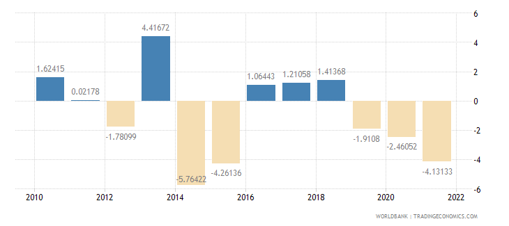 haiti agriculture value added annual percent growth wb data