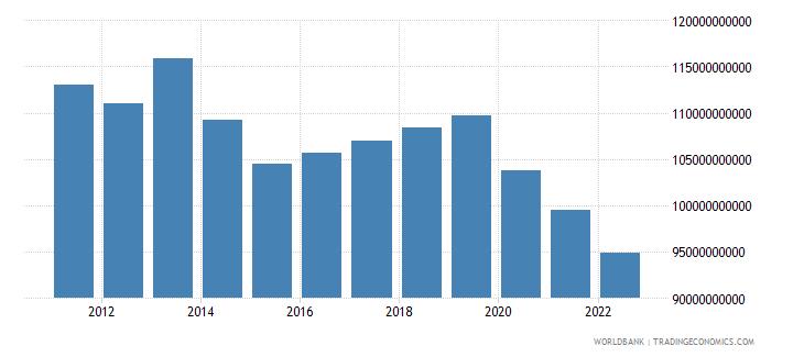 haiti agriculture value added constant lcu wb data