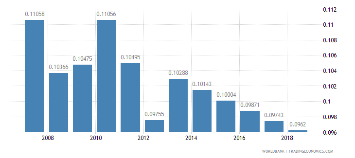 haiti arable land hectares per person wb data