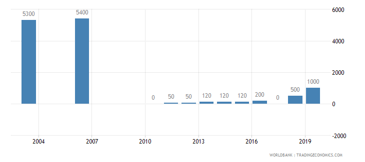 haiti armed forces personnel total wb data
