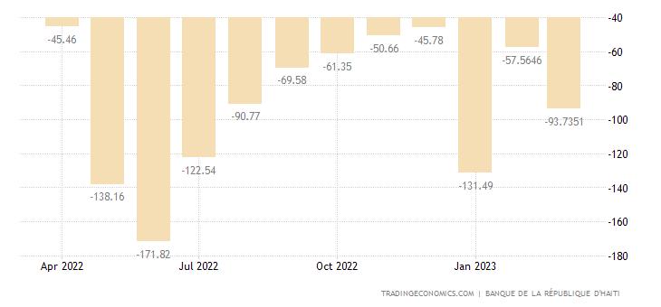 Haiti Balance of Trade
