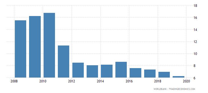 haiti bank lending deposit spread wb data